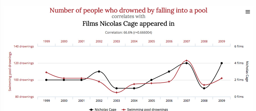 nicholas cage and death by pool graph Correlation and Causation goodkin